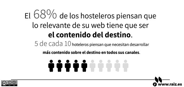 El 68% de los hosteleros piensan que lo relevante de su web tiene que ser el contenido del destino