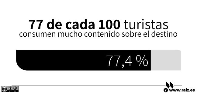 77 de cada 100 turistas consumen mucho contenido sobre el destino