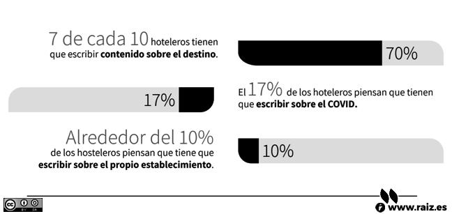 7 de cada 10 hoteleros tienen que escribir contenido sobre el destino