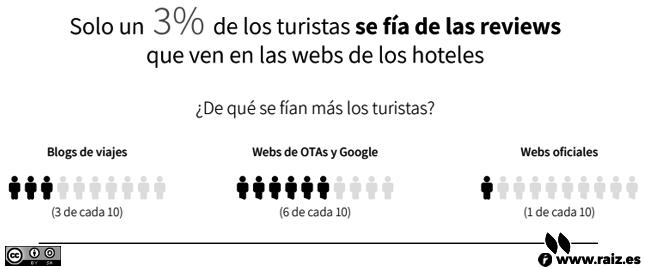 Solo un 3% se fia de las reviews que ven en las webs de los hoteles