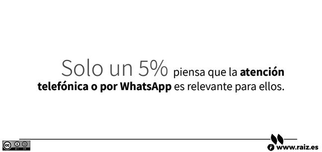 Solo un 5% piensa que la atención telefónica o por WhatsApp es relevante para ellos